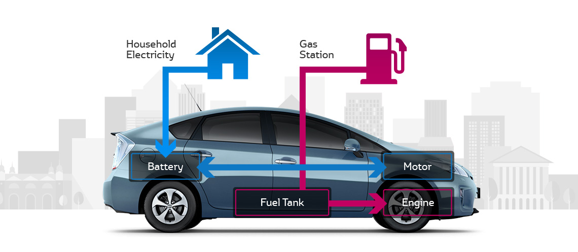 Hybrid Cars Six Important Things Everyone Should Know